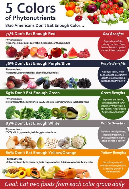 5 Fruits And Vegetables For Healthy Skin