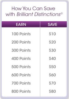 chart-BD-points